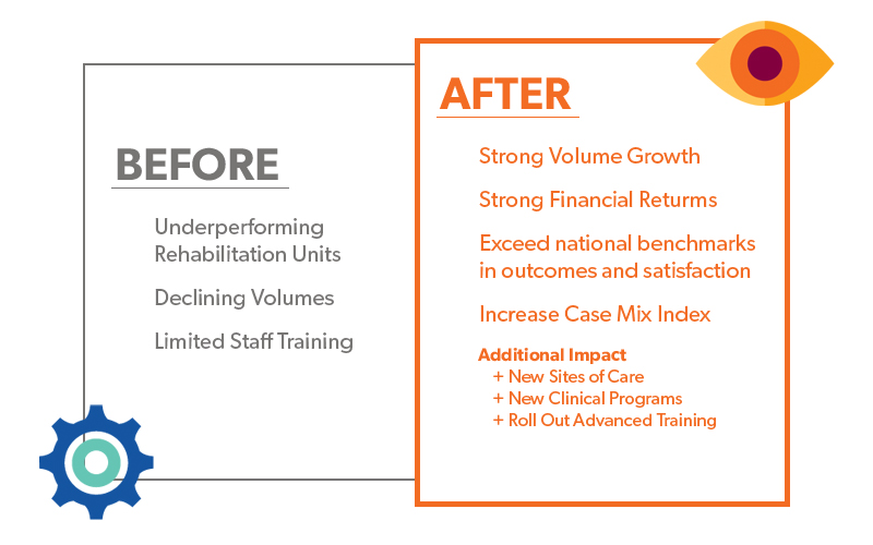 before and after results of Shirley Ryan AbilityLab global services